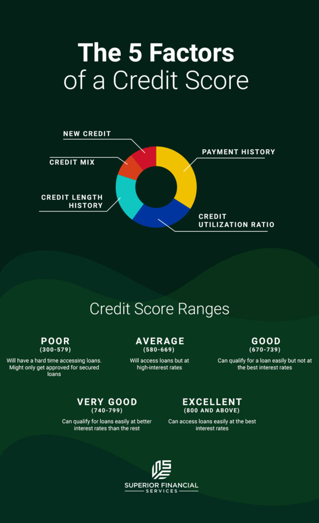 The 5 Factors of a Credit Score